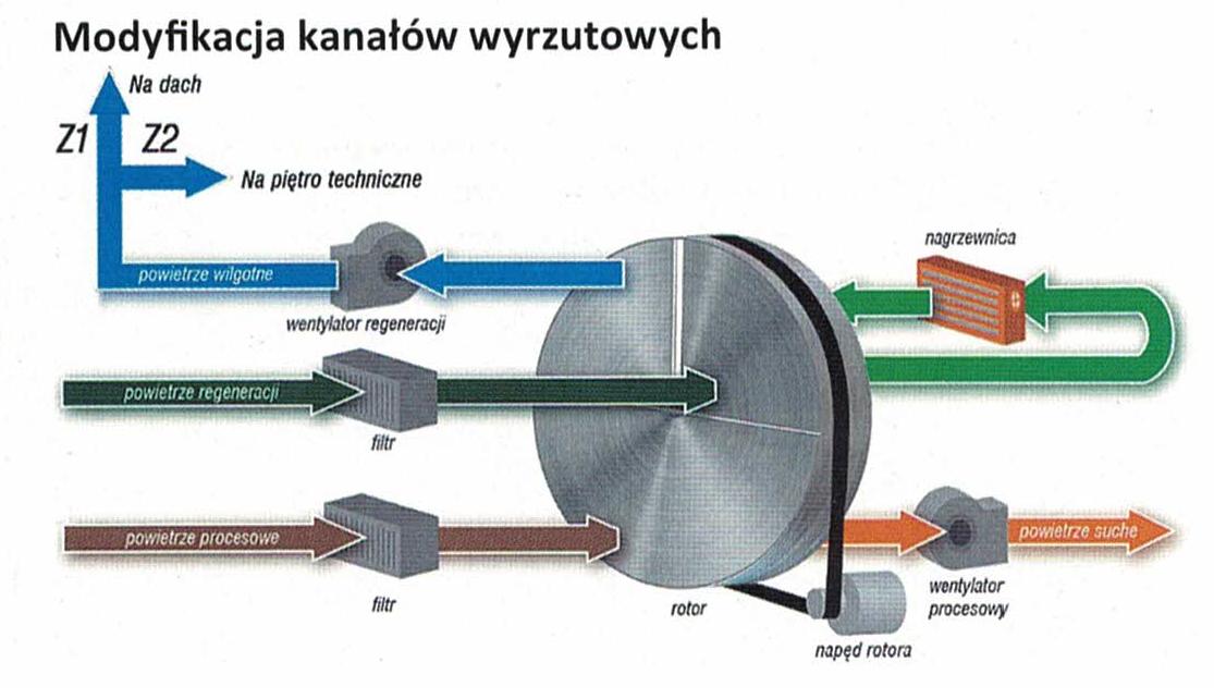 ITS SCIENCE wykonawcą przebudowy instalacji odprowadzającej ciepło ze sprężarek w Polpharmie w Duchnicach